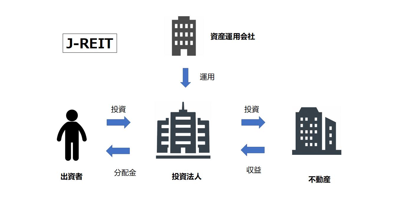 J-REITとは