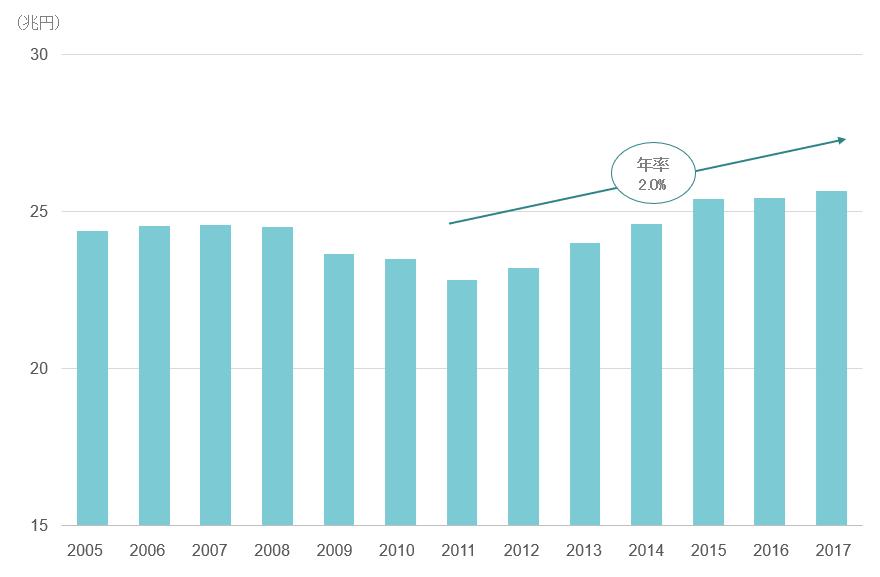 外食産業の市場規模