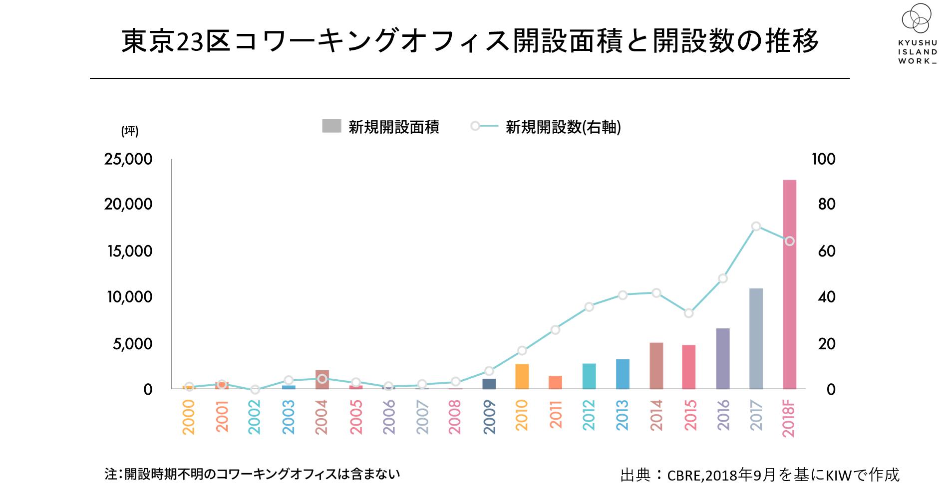 東京都内コワーキングオフィス開設面積と開設数の推移