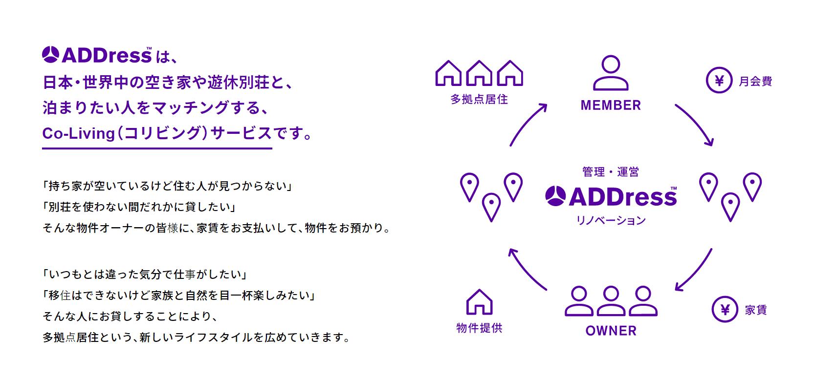 ADDressの提供するコリビングサービスの仕組み(アドレス提供)