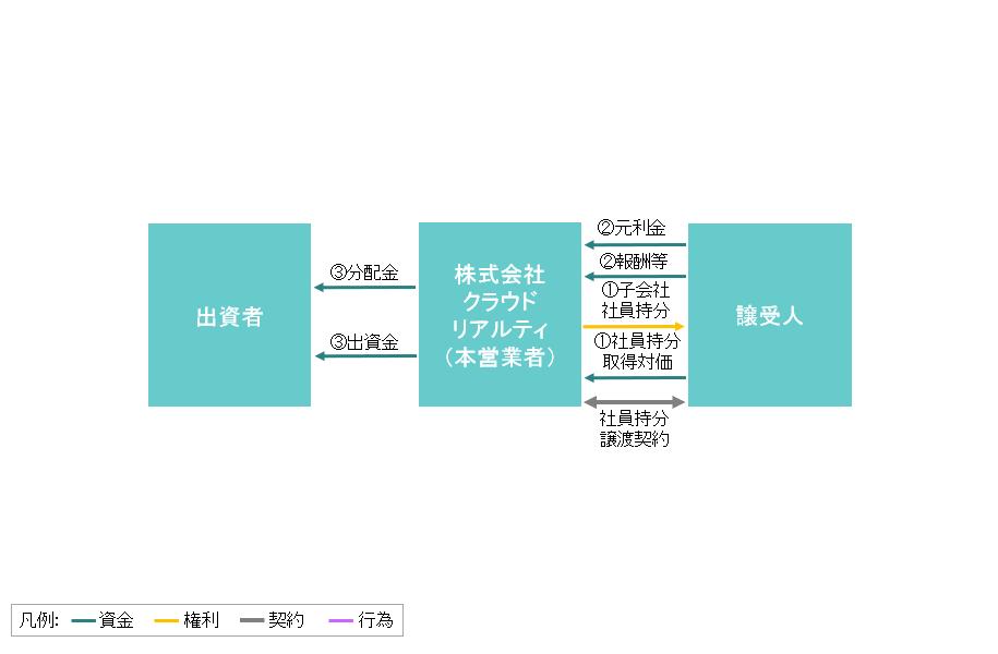 ファンドのスキーム図(期末パターン2)