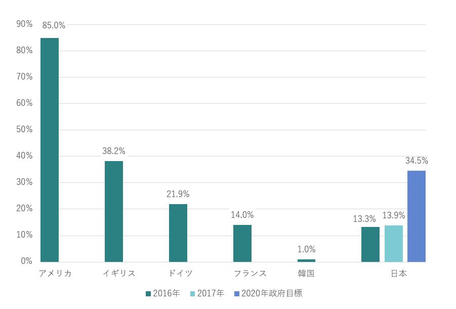貸会議室市場規模