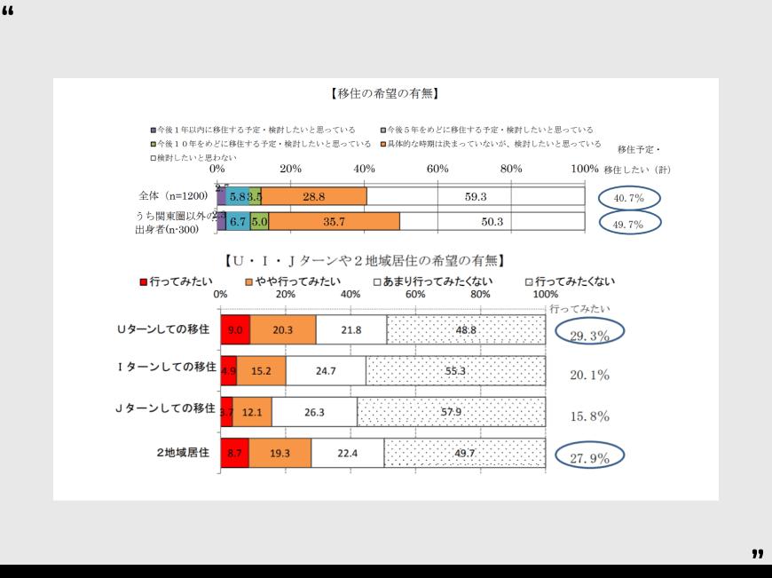 出所:内閣府「東京居住者の今後の移住に関する意識調査」
