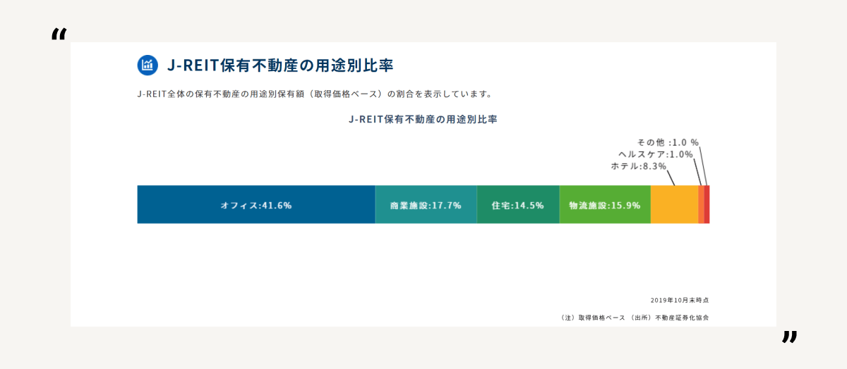 J-REIT保有不動産のアセットタイプ別比率
