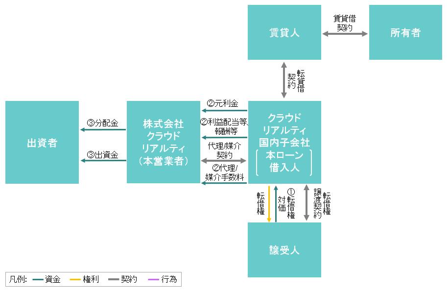 ファンドのスキーム図(期末パターン1)
