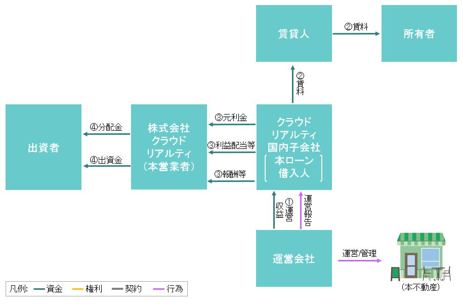 ファンドのスキーム図(期中)