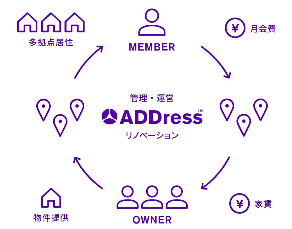 拠点のオーナーは空き家をADDressに貸し出すことで家賃収入を得ることができる(アドレス提供)